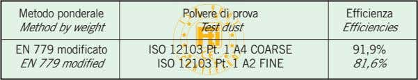 Metodo ponderale Method by weight Polvere di prova Test dust Efficienza Efficiencies EN 779 modificato