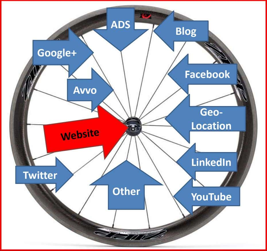 ADS Blog Google+ Facebook Avvo Geo- Location LinkedIn Twitter Other YouTube