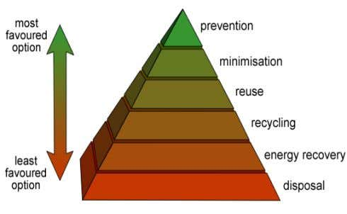 the minimum amount of waste. ( Fig.1, ref.-wikipedia) Fig. 1 : Waste hierarchy End-of-life electronics, prevent