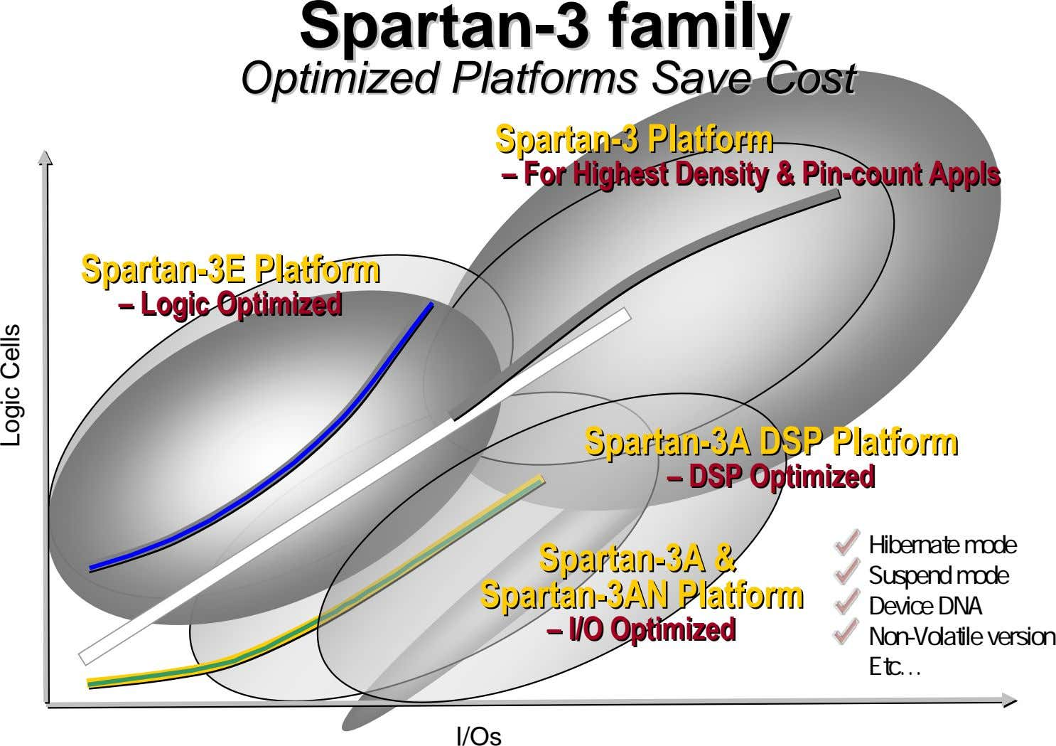SpartanSpartan--33 familyfamily OptimizedOptimized PlatformsPlatforms SaveSave CostCost Spartan-3 Spartan-3 Platform