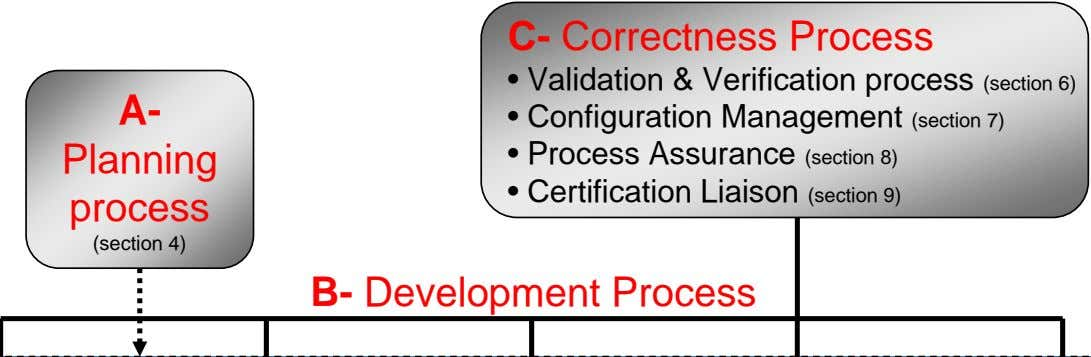 C- Correctness Process • Validation & Verification process (section 6) A- • Configuration Management (section