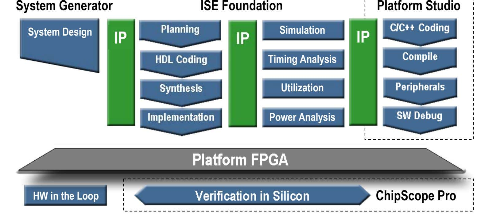 System Generator ISE Foundation Simulation Platform Studio System Design Simulation IP Timing Analysis Utilization