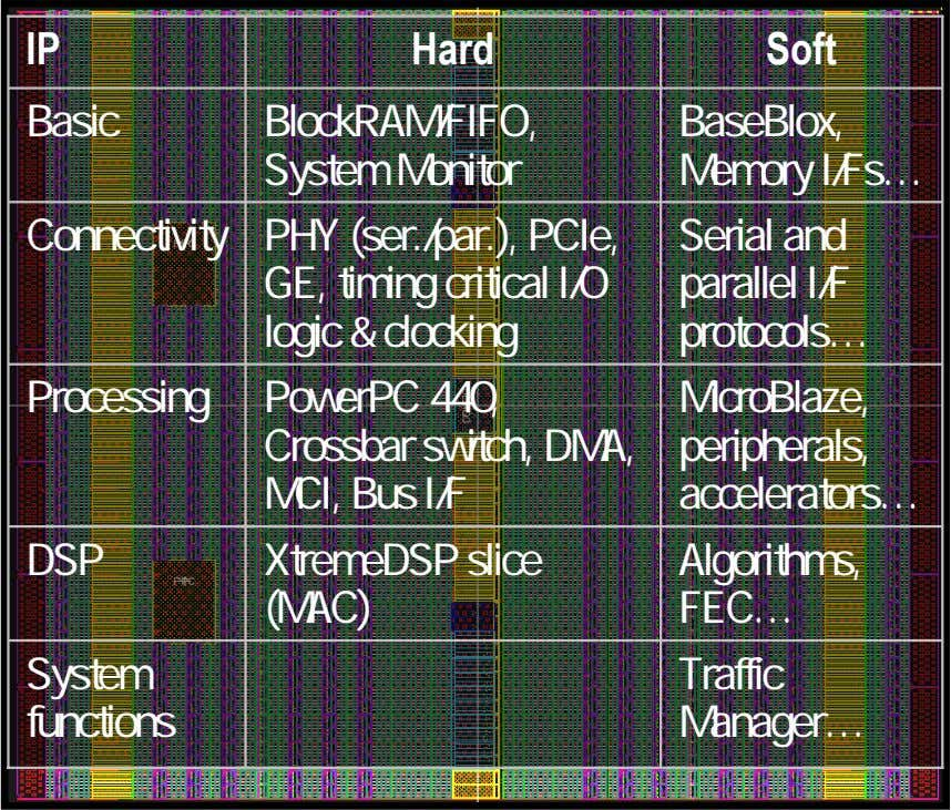 IP Hard Soft Basic BlockRAM/FIFO, System Monitor BaseBlox, Memory I/Fs… Connectivity PHY (ser./par.), PCIe,