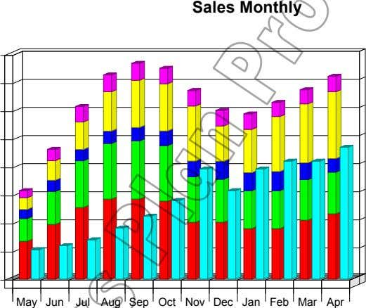 Sales Monthly May Jun Jul Aug Sep Oct Nov Dec Jan Feb Mar Apr