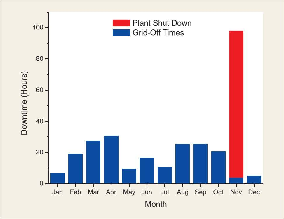 100 Plant Shut Down Grid-Off Times 80 60 40 20 0 Jan Feb Mar Apr