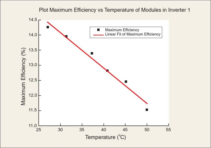 Plot Maximum Efficiency vs Temperature of Modules in Inverter 1 14.5 Maximum Efficiency 14.0 Linear