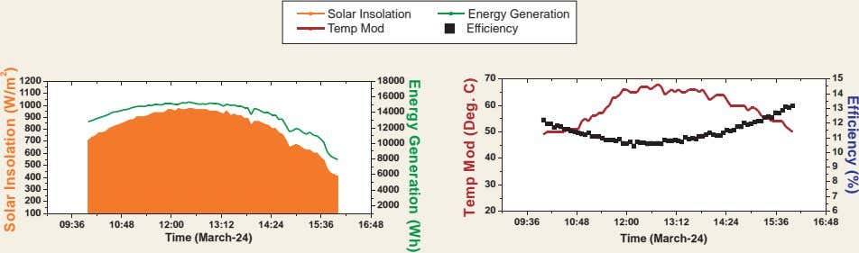 Solar Insolation Energy Generation Temp Mod Efficiency 70 15 1200 18000 1100 14 16000 1000