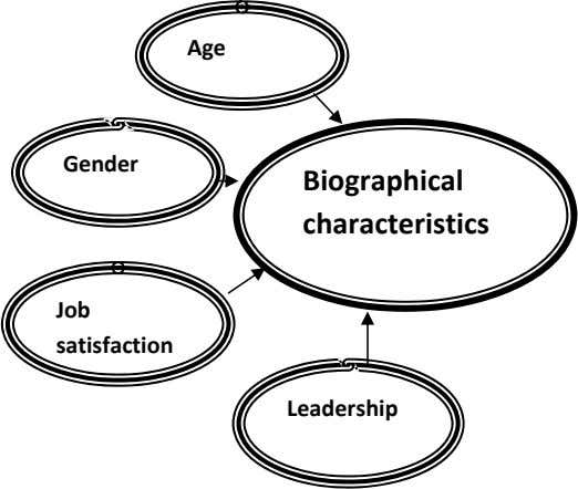Age Gender Biographical characteristics Job satisfaction Leadership