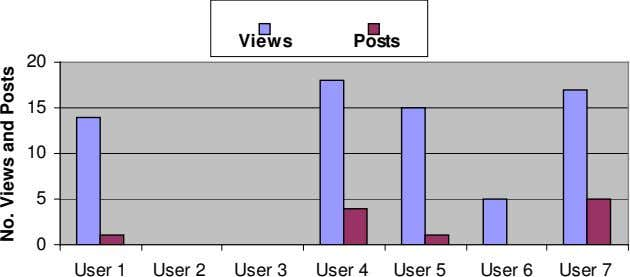 Views Posts 20 15 10 5 0 User 1 User 2 User 3 User 4