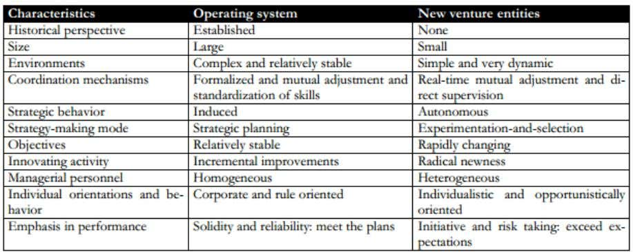 of comparison Operating System model Vs New venture entities From the table above, it is clearly