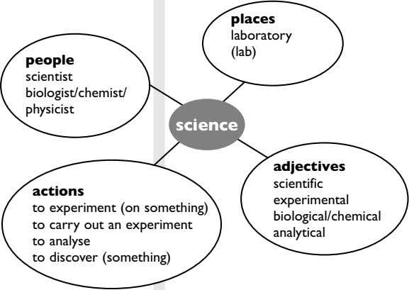places laboratory (lab) people scientist biologist/chemist/ physicist science adjectives scientific actions