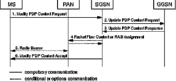 PDP Context Modification procedure is shown in Figure 1 . Figure1 MS-Initiated PDP Context Modification Procedure