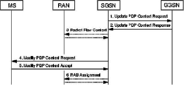 Figure 2 SGSN-Initiated PDP Context Modification Procedure The following steps describe the SGSN-Initiated PDP Context