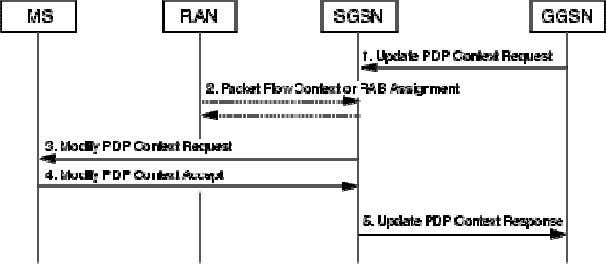 Modification procedure is illustrated in Figure 3 . Figure 3 GGSN-Initiated PDP Context Modification Procedure