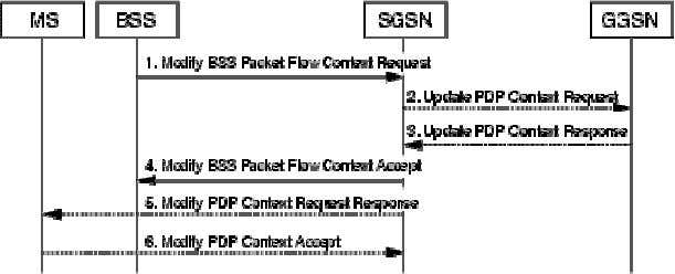 Figure 4 BSS-Initiated PDP Context Modification Procedure The following steps describe the BSS-Initiated PDP Context