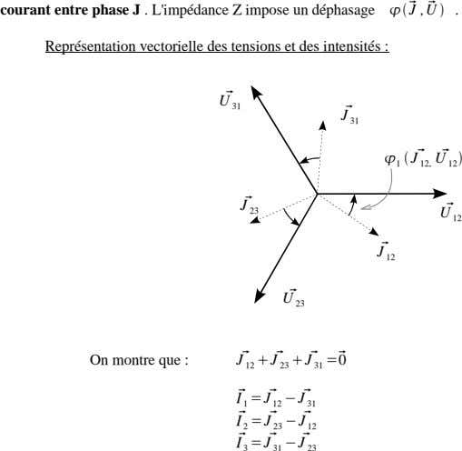 courant entre phase J . L'impédance Z impose un déphasage   J , U