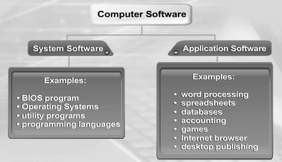 integrate and manages the individual component of a computer system. LESSON 28 INTRODUCTION TO COMPUTER SYSTEM