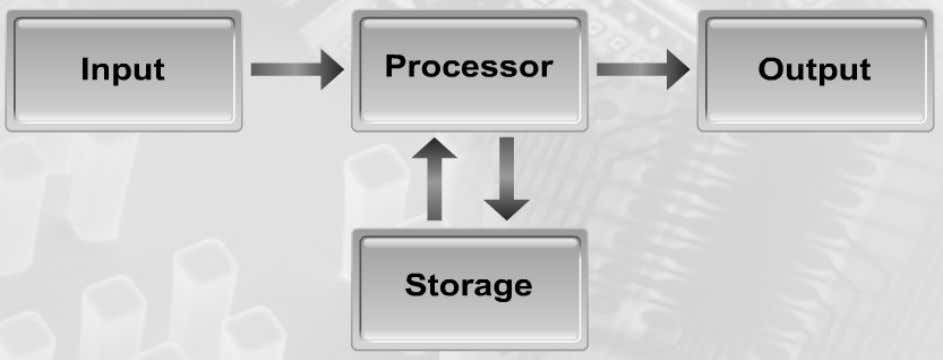 COMPUTER HARDWARE BLOCK DIAGRAM An Input device feed raw data to the processor. A processor processes
