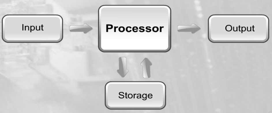 User will input the data to be processed by the processor. The storage holds databases,