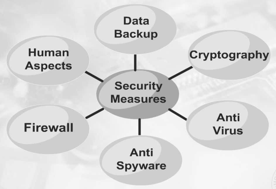 danger or damage. There are 6 type of security measures. 1) DATA BACKUP Data Backup is