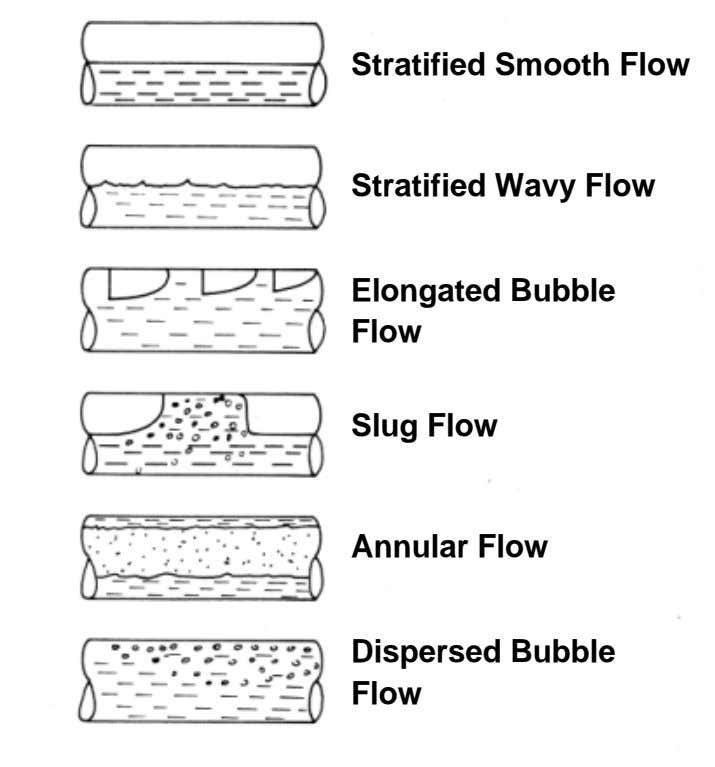 Stratified Smooth Flow Stratified Wavy Flow Elongated Bubble Flow Slug Flow Annular Flow Dispersed Bubble