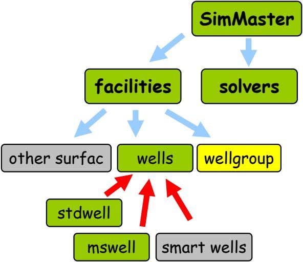 SimMaster facilities solvers other surfac wells wellgroup stdwell mswell smart wells