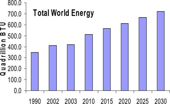 800.0 700.0 Total World Energy 600.0 500.0 400.0 300.0 200.0 100.0 0.0 1990 2002 2003