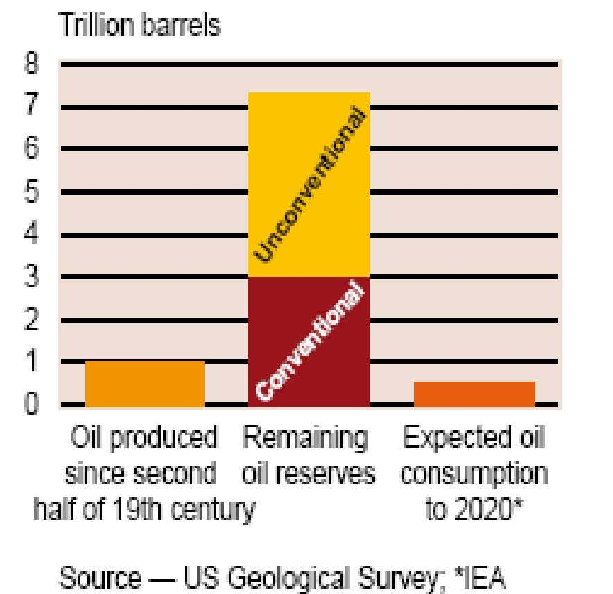 UGS UGS Estimates Estimates • About half the reserves of conventional oil have been produced •