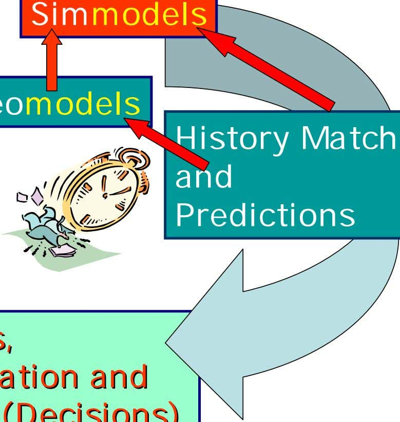 and and Control Control (Decisions) (Decisions) History Matching and Predictions Data Collection,