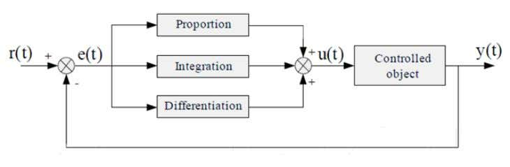 ) , and u ( t ) is the controller output signal. Figure 1 Block diagram
