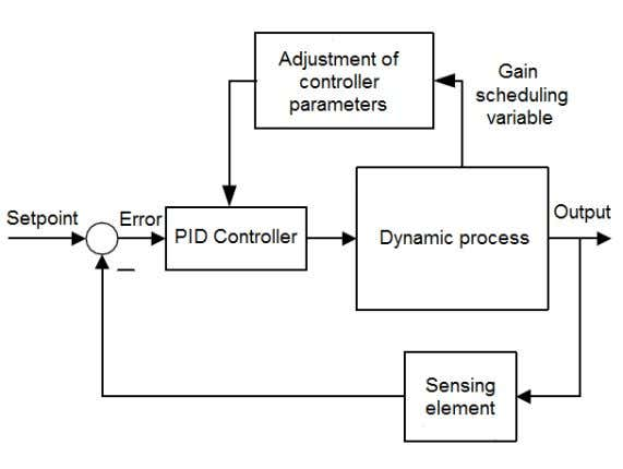 The block diagram of SG-PID controller is shown in Figure 2. Figure 2. Block diagram of