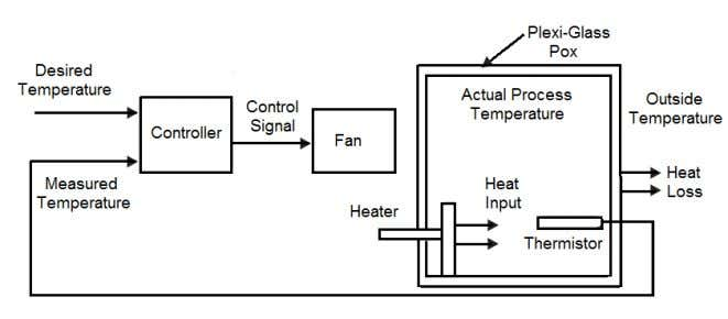 (AC), 750W electric heater, installed inside the box. 90 o Figure 3. Block diagram of heating