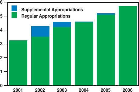 6 Supplemental Appropriations 5 Regular Appropriations 4 3 2 1 0 2001 2002 2003 2004