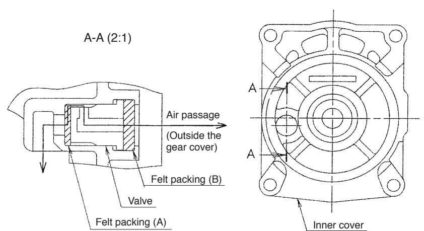 A-A (2:1) Air passage (Outside the gear cover) Felt packing (B) Valve Felt packing (A)