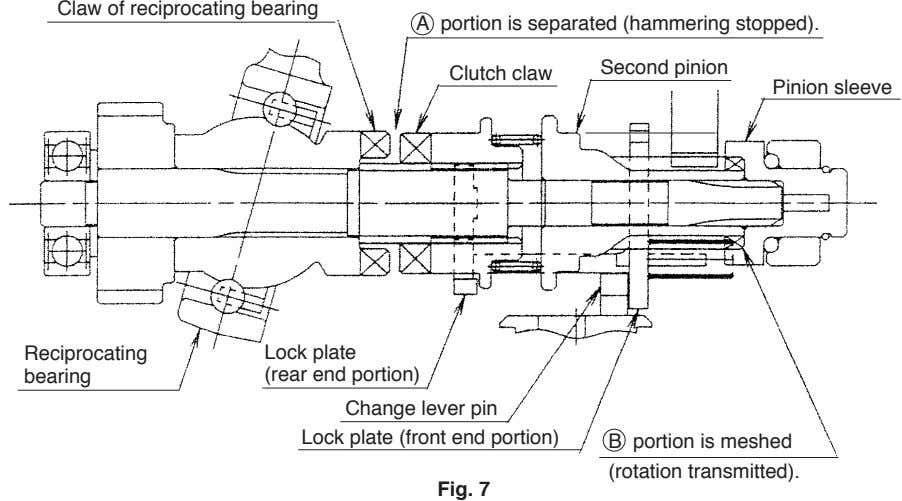 Claw of reciprocating bearing A portion is separated (hammering stopped). Second pinion Clutch claw Pinion