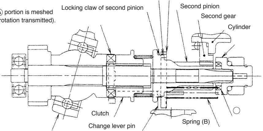 Cylinder Spring (B) Change lever pin