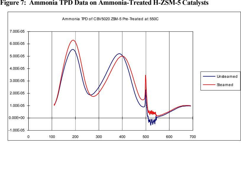 Figure 7: Ammonia TPD Data on Ammonia-Treated H-ZSM-5 Catalysts Am m o nia TPD o