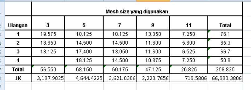Pengerjaan dengan Ms. Excell Klik Data analysis  Anova: single factor