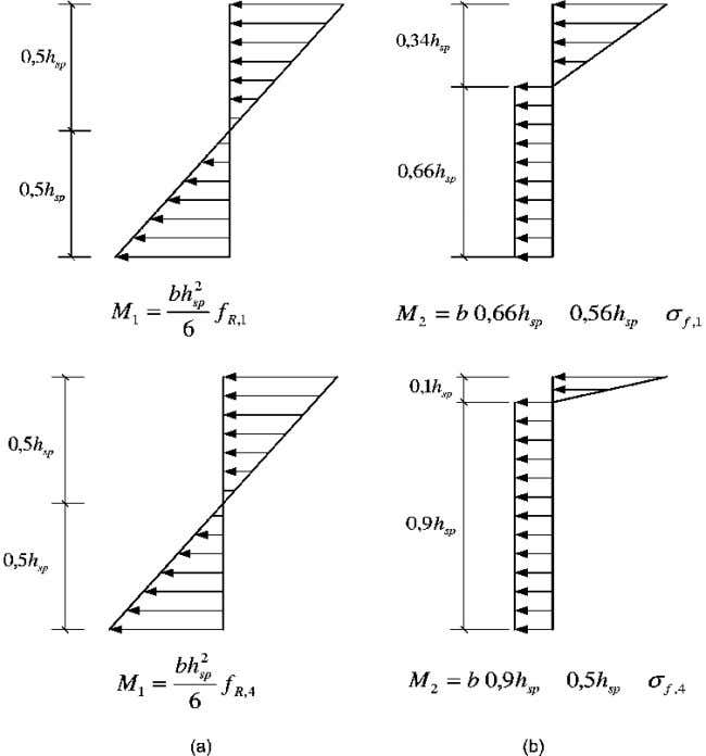 [1]. length of steel fibre (mm) diameter of steel fibre (mm) Fig. 1.1 - Stress distribution.