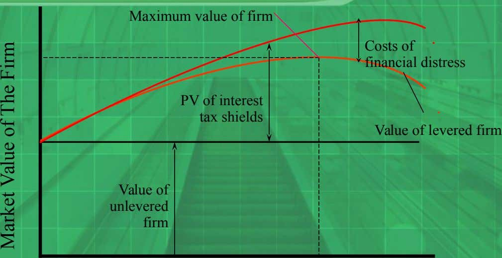 Maximum value of firm Costs of financial distress PV of interest tax shields Value of levered