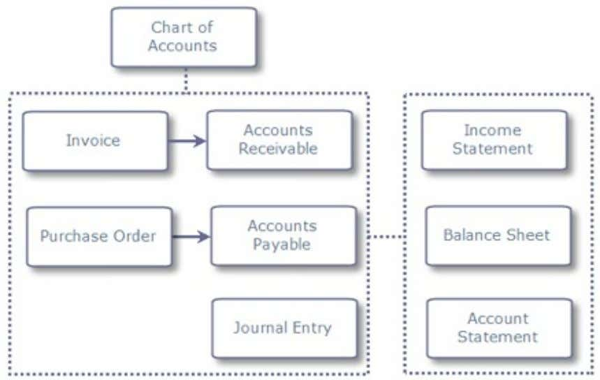 Introduction We see earlier during a Sales or Purchase cycle where accounts are automatically posted to