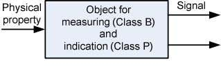 (primary purpose), and for indicating (secondary purpose) NOTE The classes are taken from Table 1. IEC