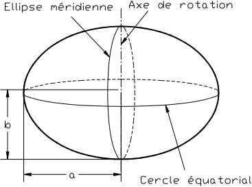 Fig. 2.2. : Ellipsoïde de révolution