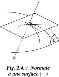 Fig. 2.4. : Normale à une surface ( )