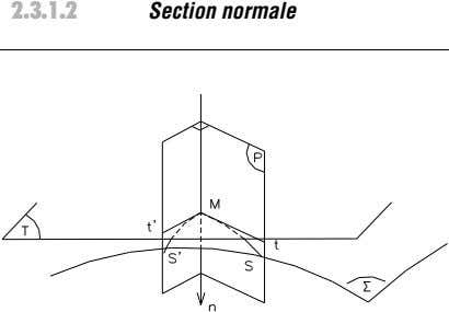 surface. La courbure est l'inverse du rayon = 1 --- . R Fig. 2.5. : Section
