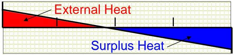 External Heat Surplus Heat