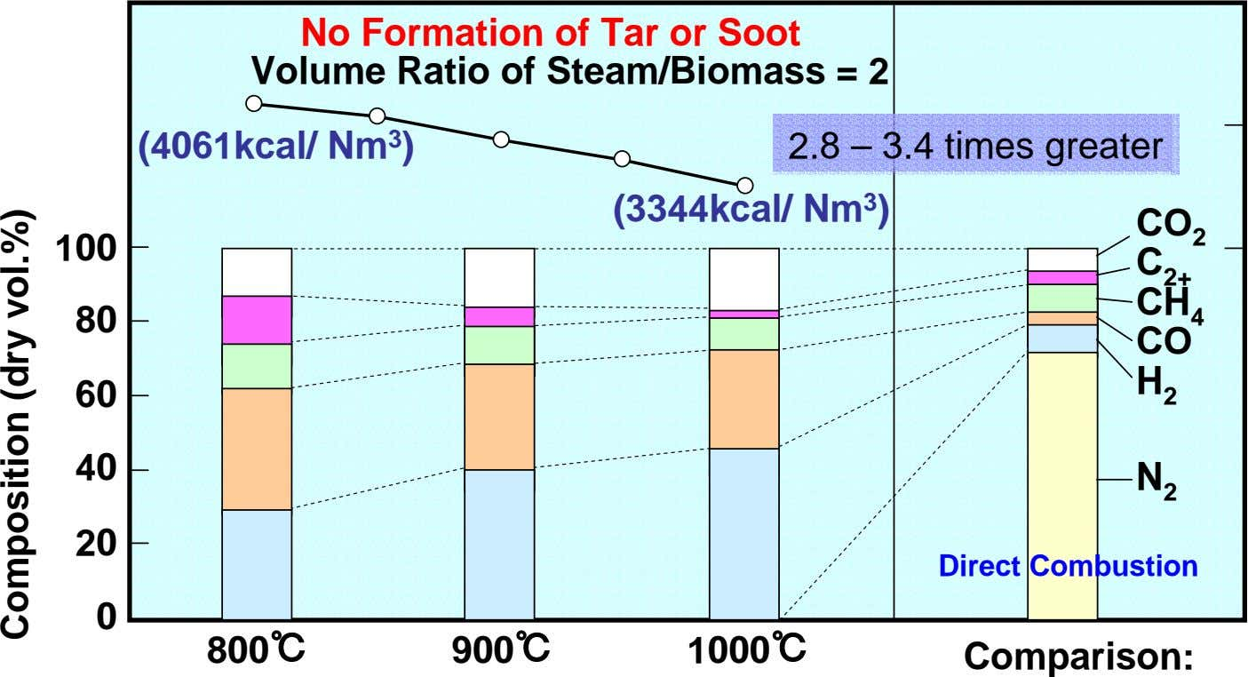 No Formation of Tar or Soot Volume Ratio of Steam/Biomass = 2 (4061kcal/ Nm 3