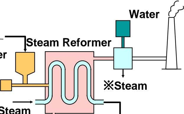 Water Steam Reformer ※Steam
