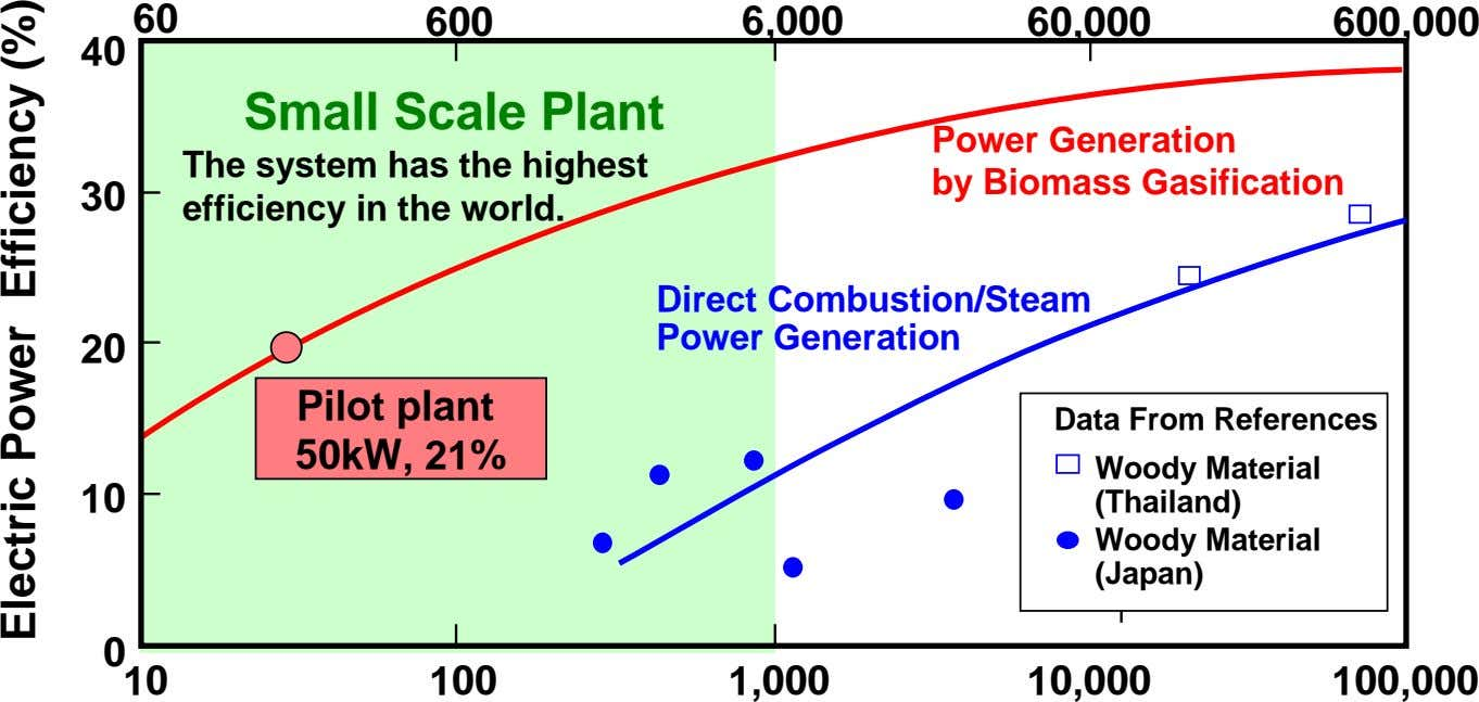60 600 6,000 60,000 600,000 40 Small Scale Plant The system has the highest Power