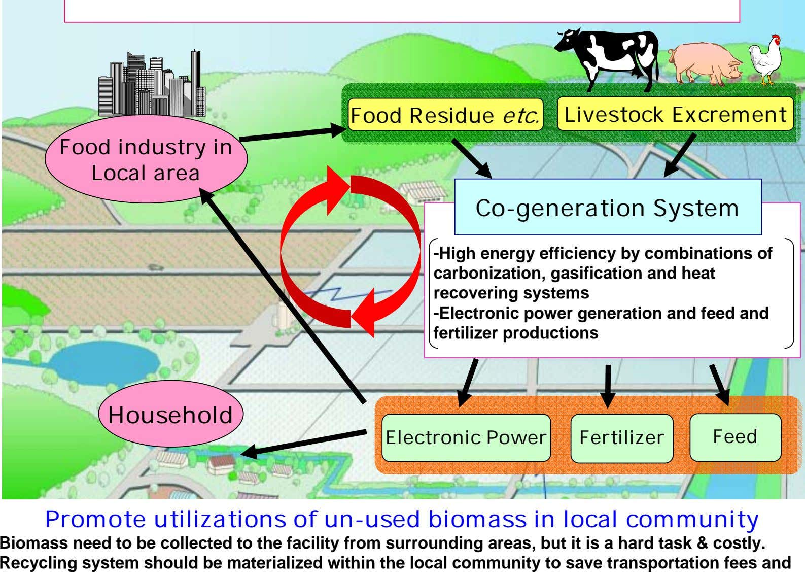 Food Residue etc. Livestock Excrement Food industry in Local area Co-generation System -High energy efficiency